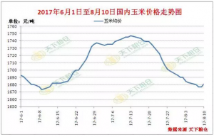 新、陈玉米叠加供应,玉米价格后期走势究
