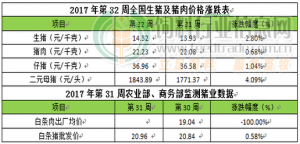 CFT第32周周评:猪价上涨中断 回落地区增多