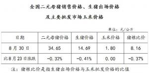 全国二元母猪销售价格、生猪出场价格及主要批发市场玉米价格(8月30日)