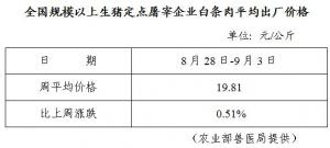 全国规模以上生猪定点屠宰企业白条肉平均出厂价格(8月28日-9月3日)