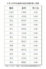 9月8日河北省部分地区生猪价格一览表