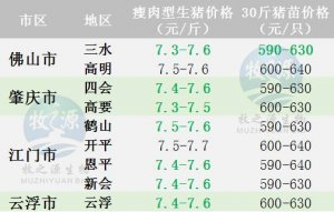 广东2017年9月12日猪价-稳中伴跌