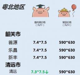猪价   9月12日 广东生猪行情动态一览!温氏下调!