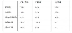 猪饲料价格全线上涨, 预混料暴涨2000