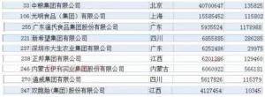 最新中国500强企业出炉,9家畜牧企业上榜