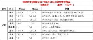 川渝地区9月11日生猪价格表