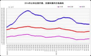 2017年9月份第1周畜产品和饲料集贸市场价格情况