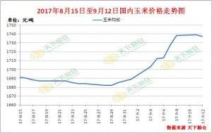 山东玉米价格冲高回落,后期走势究竟是涨