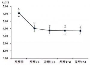 饲料发酵前后营养物质含量变化分析