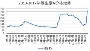 维生素涨价,预混料也普涨500元-2000元/