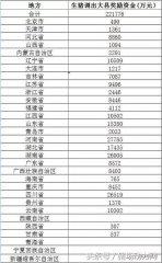 中央给500养猪大县发22亿,你领到了吗?