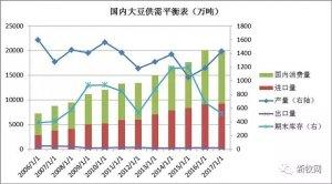 环保淘汰大量生猪产能,豆粕价格却不降反升?