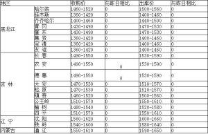 【每日粮价】10月2日全国玉米最新报价!