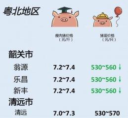 猪价 | 10月10日 广东生猪行情动态一览!