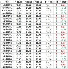 """【猪兜谈猪价―10.11】""""一雨成冬""""蔓延至中南部,猪价能止跌吗?"""