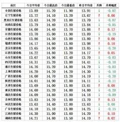 """【猪兜谈猪价―10.12】网上报价下跌,但猪贩子动作频繁,难道真的是""""欲扬先抑""""?!"""