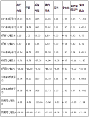 2017年9月及第3季度四川生猪价格和生产监测情况