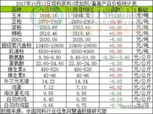 2017年10月12日饲料原料价格涨跌