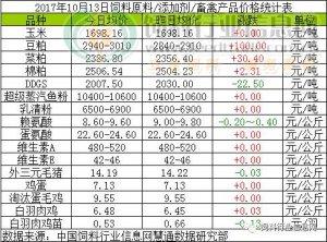 2017年10月13日饲料原料价格涨跌