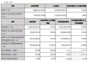 大北农前三季净利8.39亿元,同比增长41%