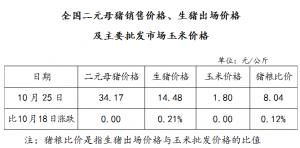全国二元母猪销售价格、生猪出场价格及主要批发市场玉米价格(10月25日)