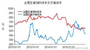 10月底11月初猪价又回归下跌态势?