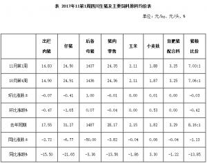 2017年11第1周四川生猪监测:仔猪补栏不旺 价格跌幅增大