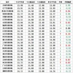 【猪兜谈猪价―11.13】少数省区领涨,价格反弹指日可待!