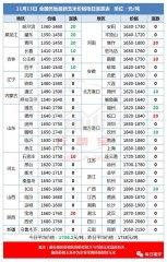 国家收黑龙江玉米价格1360-1420元/吨附近