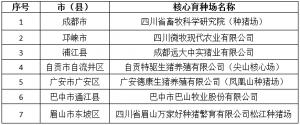 第一批四川省养猪核心育种场公示,7家养