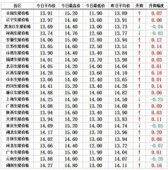 【猪兜谈猪价―11.14】数股冷空气来袭 猪价上涨幅度变大!