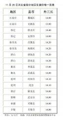 11月20日河北省部分地