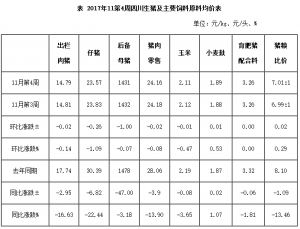 11月第4周四川生猪监测:价格延续微跌 提振期待立冬