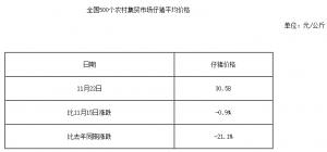 全国500个农村集贸市场仔猪平均价格(11月22日)