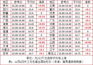 突破15元成定局!12月也要涨不停?