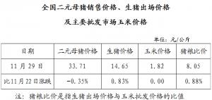 全国二元母猪销售价格、生猪出场价格及主要批发市场玉米价格(11月29日)