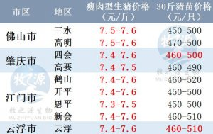 广东2017年12月05日猪价-稳中有涨