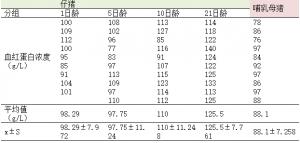 产房猪群血红蛋白浓度水平的初步调研
