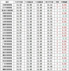 【猪兜谈猪价―12.6】北方屠企压价见成效 南方屠企受压升猪价!