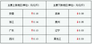 东北三省小幅回落 盲目压栏或致猪价震荡几率明显提高(2017年12月6日)
