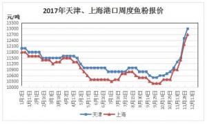 鱼粉、豆粕疯癫上涨18.11%、3.29% 饲料涨