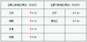 猪价持续上涨 并成功突破15元/公斤(2017年12月7日)