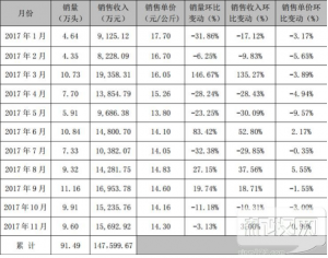天邦11月份销售生猪9.6万头,环比下降3.1