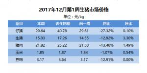 12月第1周:猪价全面上涨,调整给力!