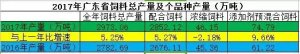 最新数据:2017年广东饲料产量达2900万吨,增幅超5%