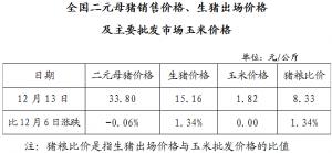 全国二元母猪销售价格、生猪出场价格及主要批发市场玉米价格(12月13日)