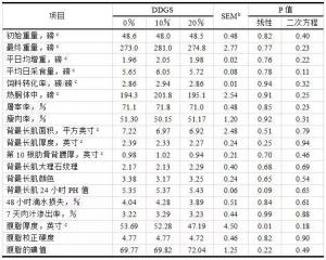 不同阶段猪日粮中DDGS的推荐用量和最高用