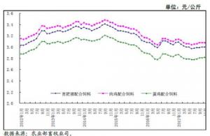 11月国内饲料及原料价格稳中上涨,未来饲料产品价格将继续上涨