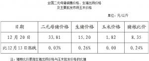 全国二元母猪销售价格、生猪出场价格及主要批发市场玉米价格(12月20日)