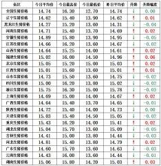 【猪兜谈猪价―1.2】新的利好凸显:强冷空气或迅速促使价格回暖!